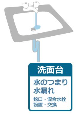 名古屋市中村区アクアステーションが解決します